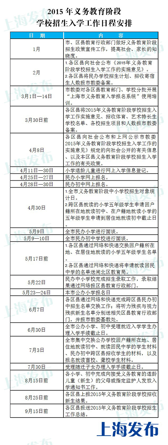 上海2015年公办小学5月23-24日报名 - ydyey - ydyey的博客