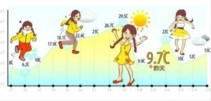 今跌12℃ 专家:春捂先捂头 - ydyey - ydyey的博客