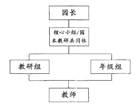 (一)园本教研的组织结构