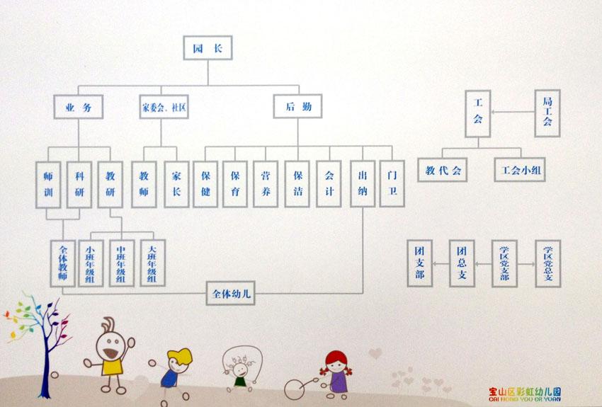 设计图分享 幼儿园合作主题网络设计图  幼儿教师网 幼儿园春天主题
