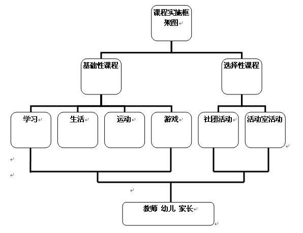 课程结构框架图 ---- &#160