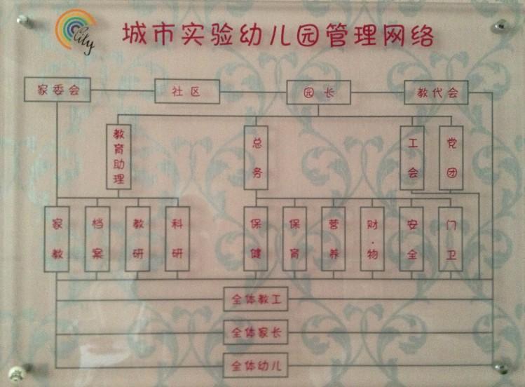 组织机构  幼儿园管理网络