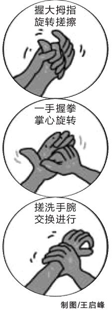 凉菜间洗手六步骤