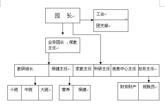 中型幼儿园组织机构设计图展示