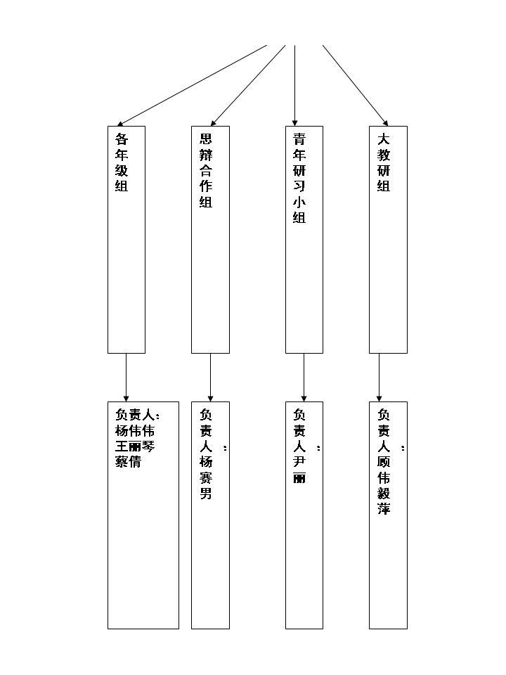 虹口区实验幼儿园园本研修网络结构图