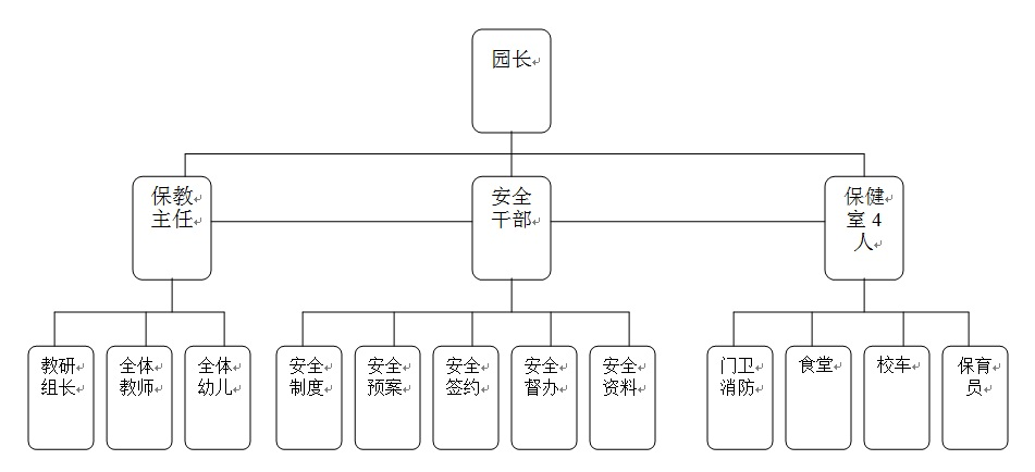 闵行区嘉臣爱伊幼儿园安全工作管理网络图(2013年2月)