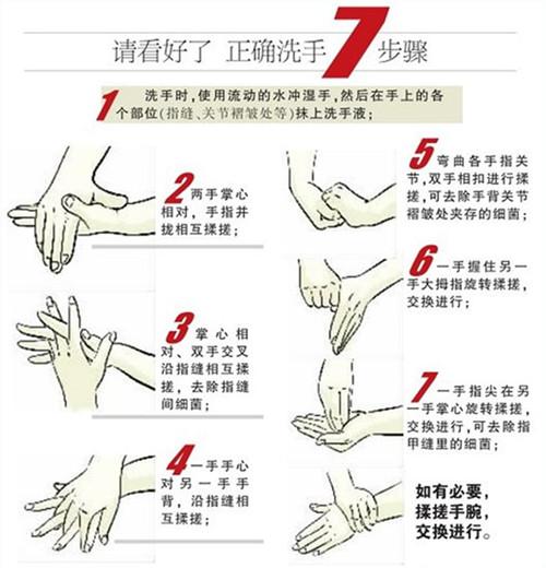 正确洗手7步步骤
