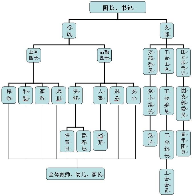 [组图]君莲幼儿园结构组织图
