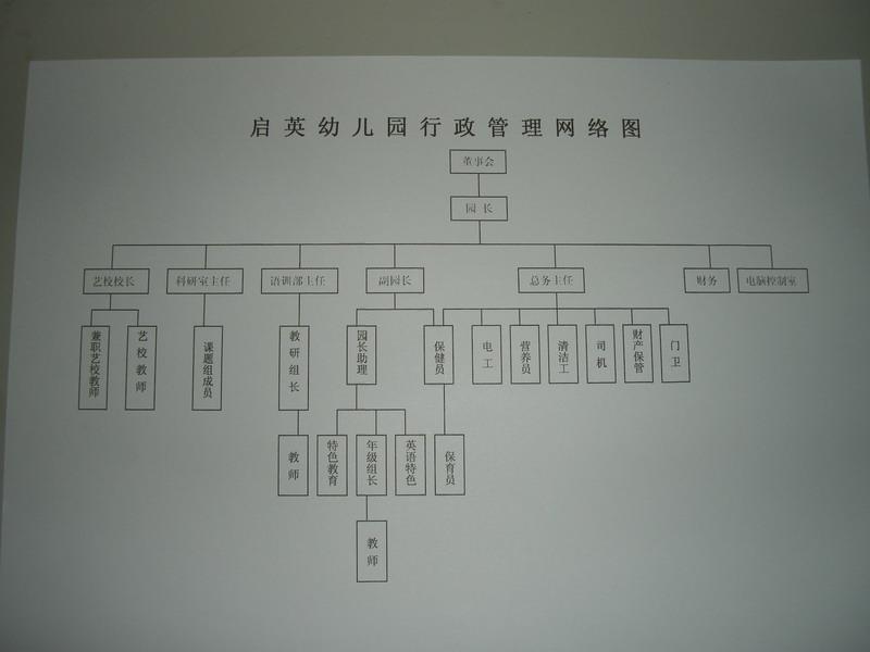 基层党建 ii-5-14组织建设  启英幼儿园行政管理网络图.