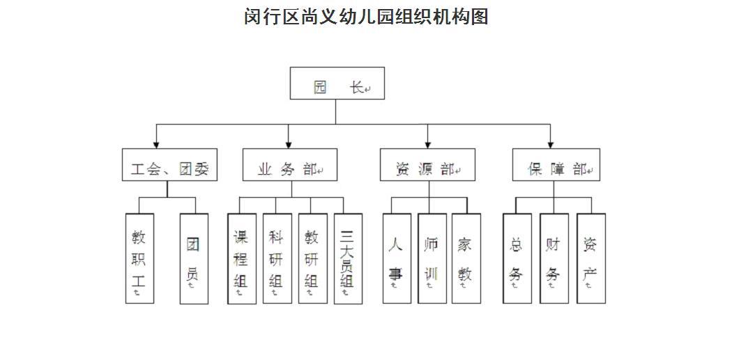 闵行区尚义幼儿园组织机构图