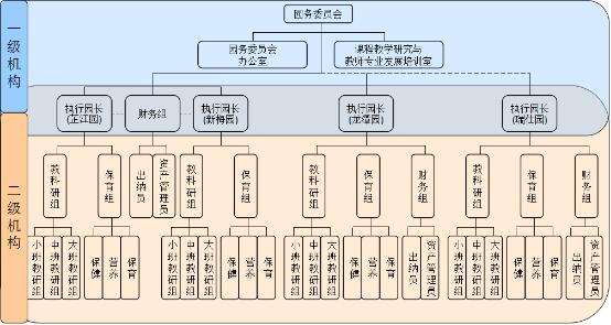 芷江中路幼儿园直线式组织结构图